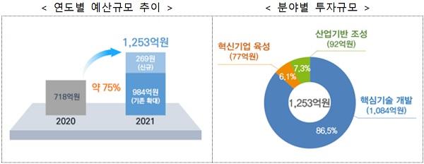 연도별 예산규모 추이(왼), 분야별 투자규모