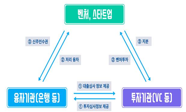 투자조건부 융자 설명 이미지.