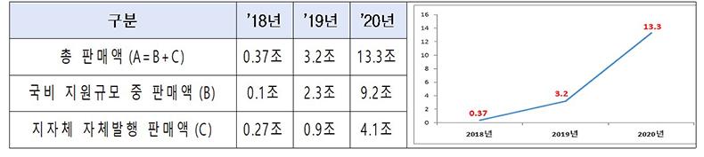 연도별 지역사랑상품권 판매현황(2018∼2020)
