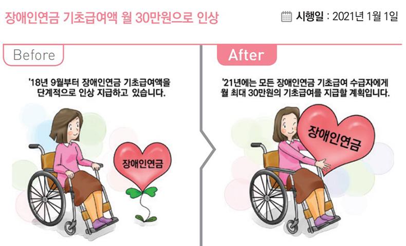 장애인연금 기초급여액 월 30만원으로 인상.