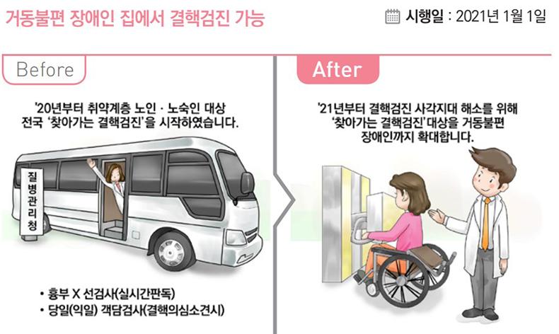 거동불편 장애인 집에서 결핵검진 가능.