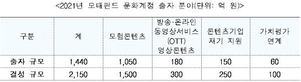 2021년 모태펀드 문화계정 출자 분야(단위: 억 원)
