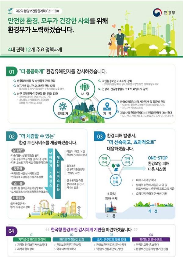 제2차 환경보건종합계획(2021~2030년) 인포그래픽
