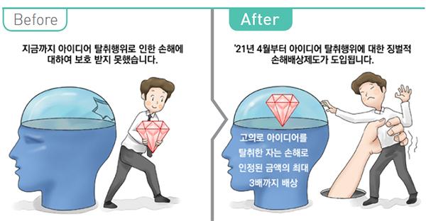 아이디어 탈취행위 3배 배상제도 도입 전후 비교 이미지.