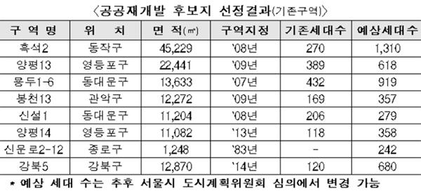 공공재개발 후보지 선정결과(기존구역) 표.
