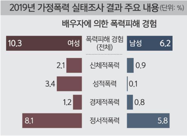 2019년 가정폭력 실태조사 주요 내용 (출처=여성가족부)