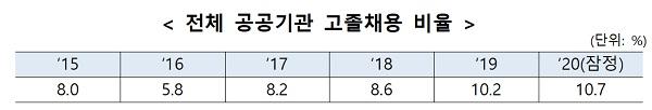 전체 공공기관 고졸채용 비율
