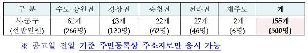 권역별 선발규모 : 155개 시·군·구(선발 제외 74개 시·군·구)