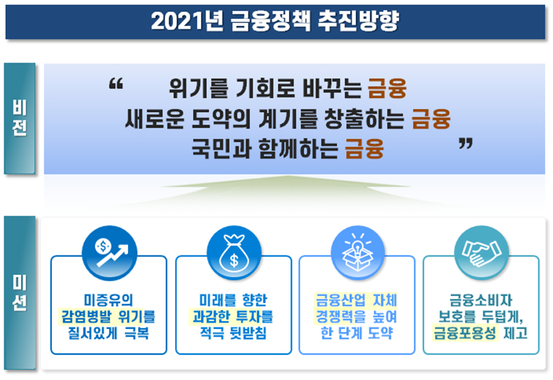 2021년 금융정책 추진방향.