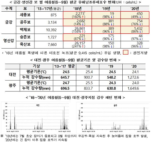 대전·광주 여름철(6∼9월) 평균기온 및 강수량 변화 등