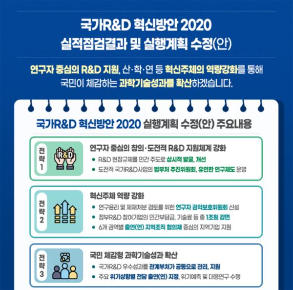 국가 R&D 혁신방안 2020 실행계획 내용.