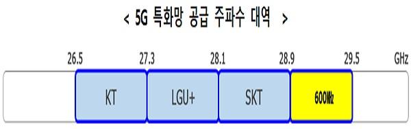 5G 특화망 공급 주파수 대역