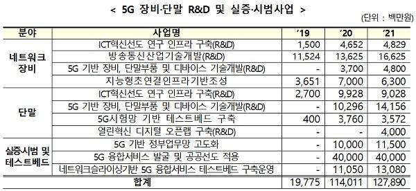 5G 장비·단말 R&D 및 실증·시범사업