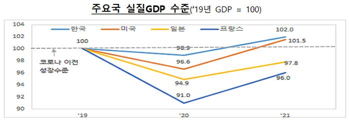 주요국 실질GDP 수준(2019년 GDP = 100)