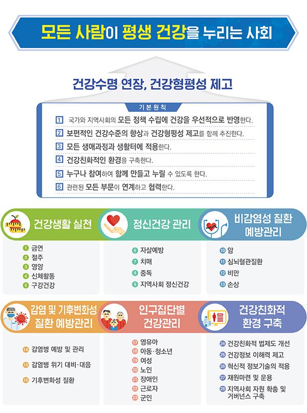제5차 국민건강증진종합계획 기본틀