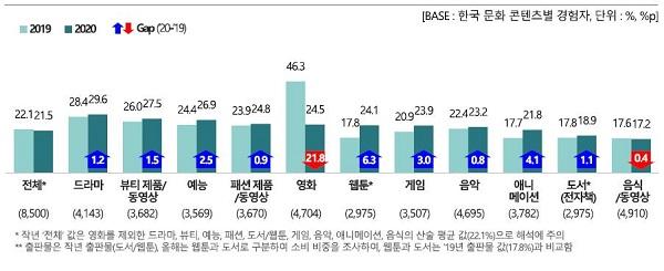 한국 문화콘텐츠 소비 비중