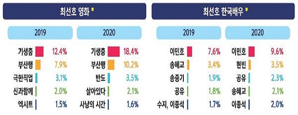 선호 한국 영화·배우