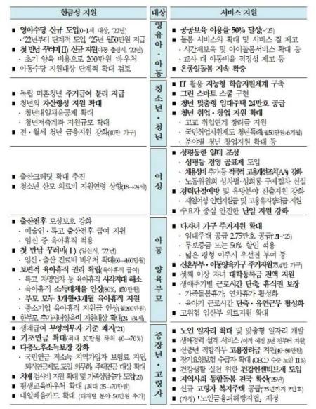 제4차 저출산 고령사회 기본계획