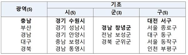 2020년 지방자치단체 적극행정 장관표창 수여기관.