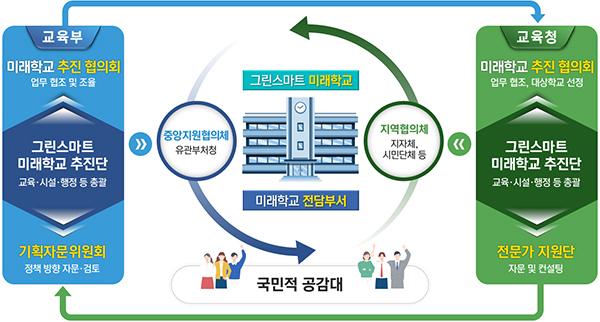 그린스마트 미래학교 추진체계(안)