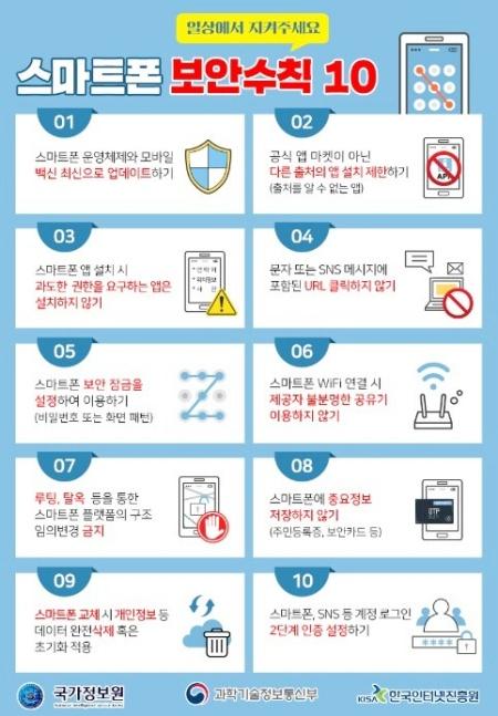 스마트폰 보안수칙을 평소에도 잘 지켜야 한다.