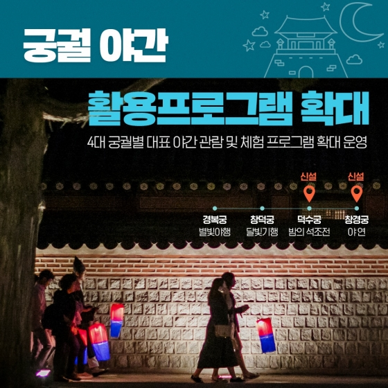 궁궐야간 활용프로그램 확대