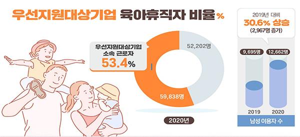 우선지원대상기업 육아휴직자 비율.