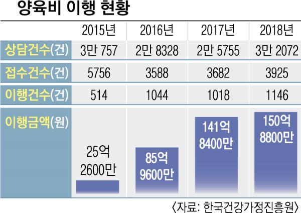양육비 이행 현황 통계 (출처=한국건강가정진흥원)