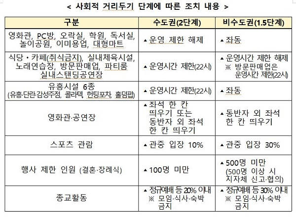 전국 다중시설 100만곳 영업제한 해제…직계가족은 '5인 모임' 가능