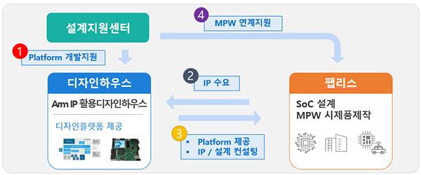반도체 IP 활용 플랫폼 구축 지원구조.