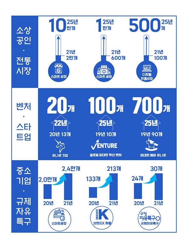중기부 2021년 업무계획 인포그래픽.
