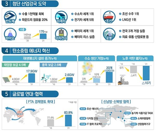 산업부 2021년 업무계획 주요 내용