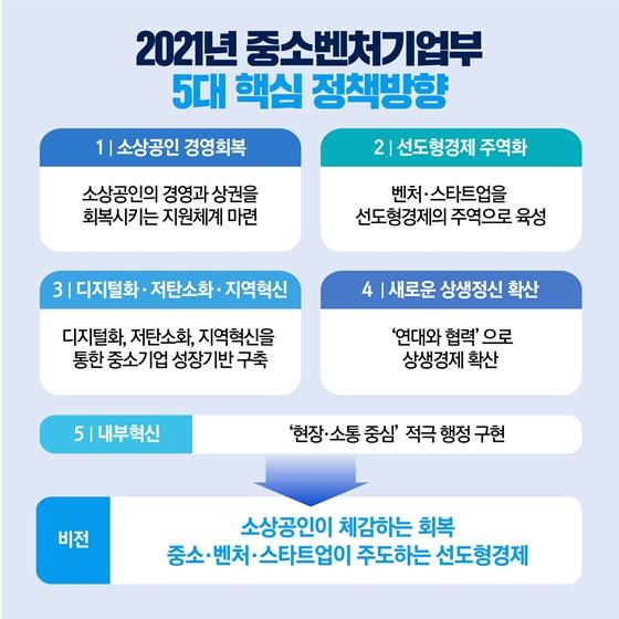 2021년 중소벤처기업부 5대 핵심 정책방향