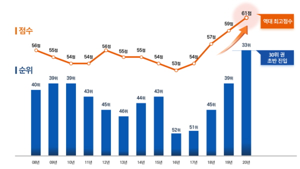 최근 10개년 부패인식지수 그래프(출처=국민권익위원회)