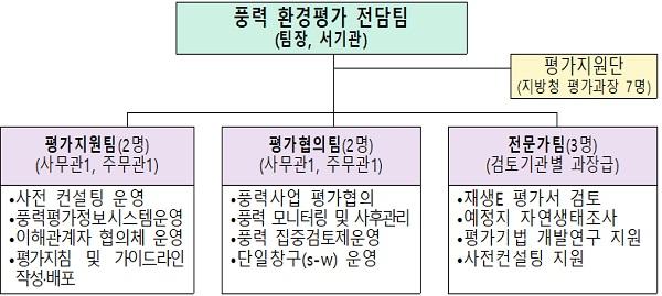 풍력 환경평가전담팀 구성.