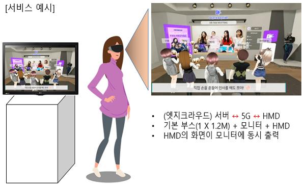 23일 개소식에서 선보인 5G 기반 가상현실 서비스 시연 내용(Super VR 팬미팅).