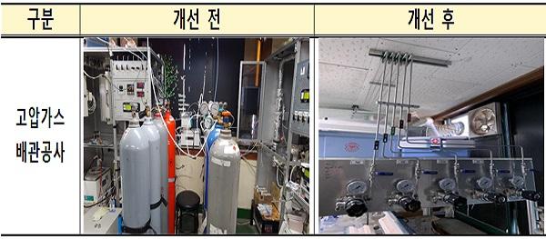 연구실 환경개선 지원사업 주요 개선사례