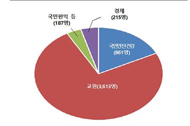 증원인력(4876명)의 분야별 주요내역.