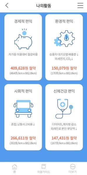 앱의 나의 활동에서 대중교통 이용을 통해 얻은 다양한 사회적 비용을 함께 확인할 수 있다.