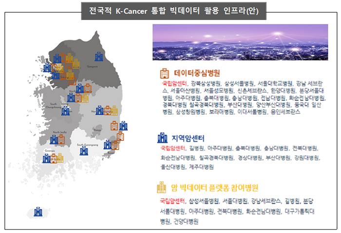 전국적 K-Cancer 통합 빅데이터 활용 인프라(안)