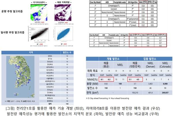[그림] 천리안1호를 활용한 예측 기술 개발 (좌상), 히마와리8호를 이용한 발전량 예측 결과 (우상)/ 발전량 예측성능 평가에 활용한 발전소의 지역적 분포 (좌하), 발전량 예측 성능 비교결과 (우하)