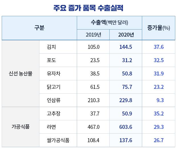 주요 증가 품목 수출실적 표.