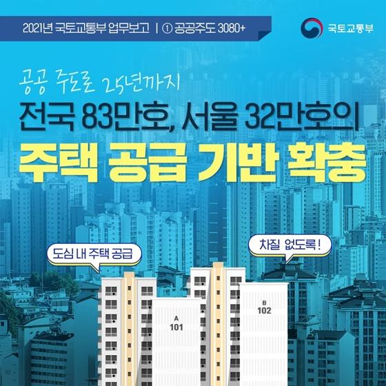 전국 83만호, 서울 32만호의 주택 공급 기반 확충