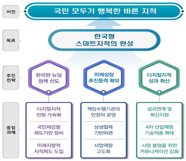 지적재조사 기본계획 수정계획(2021~2030).