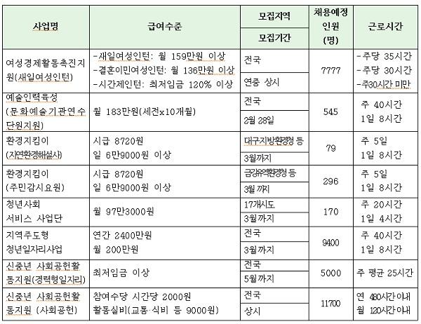 1분기(1-3월) 주요 직접 일자리사업. (자료=워크넷)