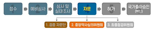 코로나19 백신 허가·심사 진행 상황