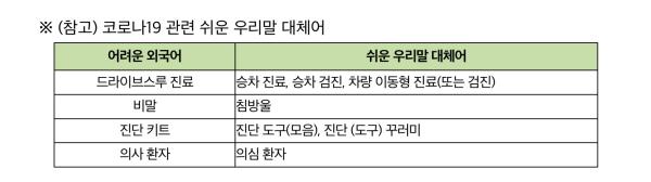 코로나 19 관련 쉬운 우리말 대체어 (출처 : 문화체육관광부 보도자료)