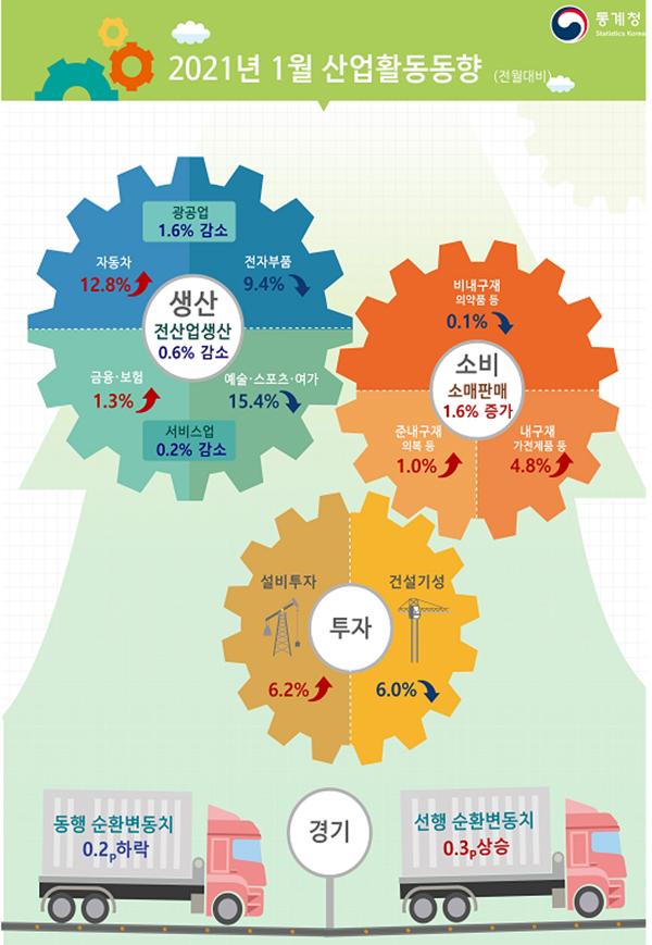 2021년 1월 산업활동 동향(전월대비)