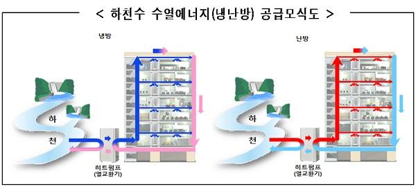 하천수 수열에너지(냉난방) 공급모식도