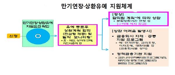 만기연장·상환유예 지원체계